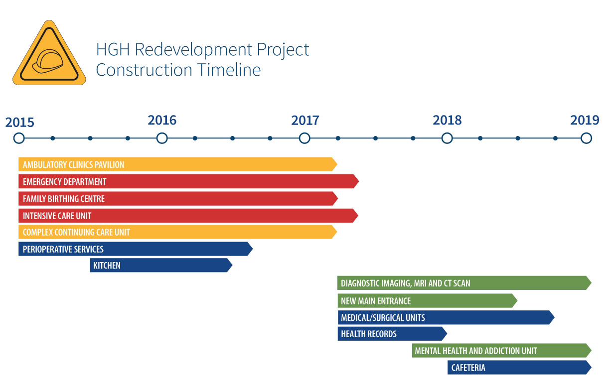 Project Timeline Hawkesbury General Hospital Hawkesbury – Construction Timeline
