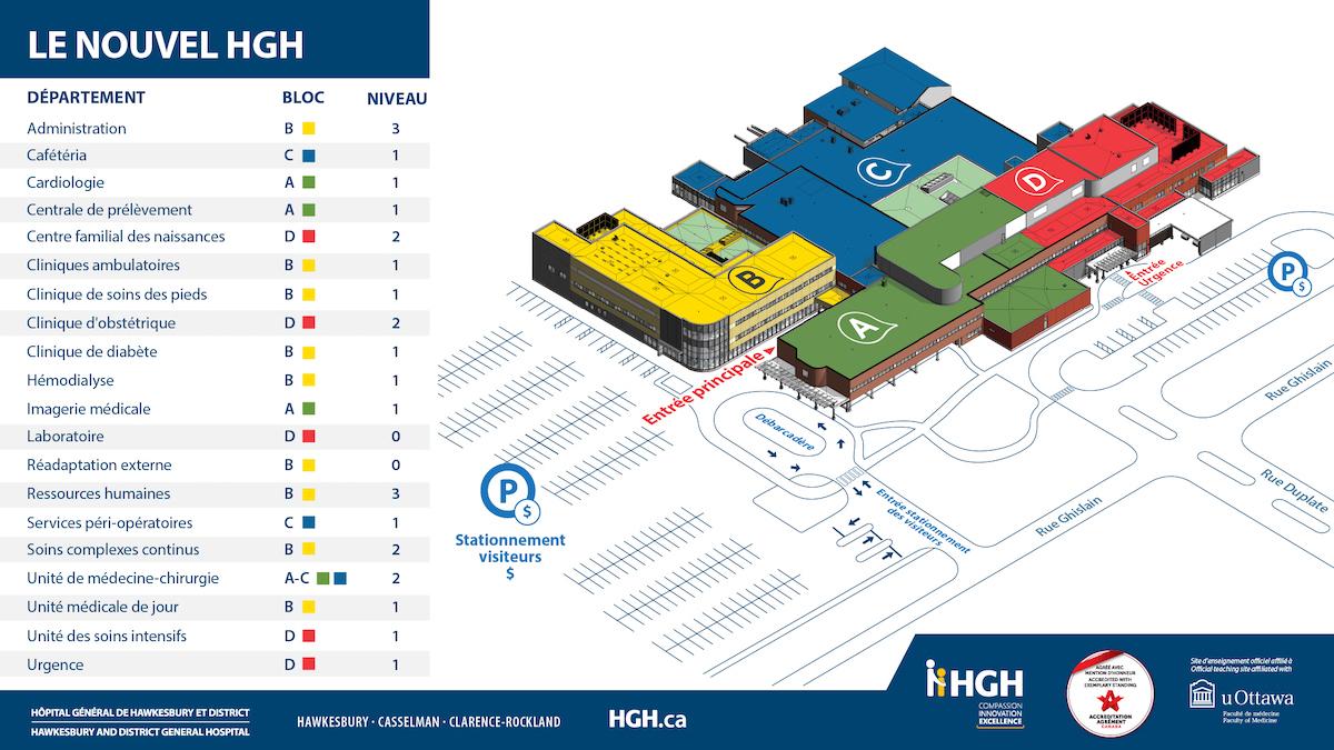 Plan de l'HGH, incluant emplacement des cliniques, entrées et stationnements